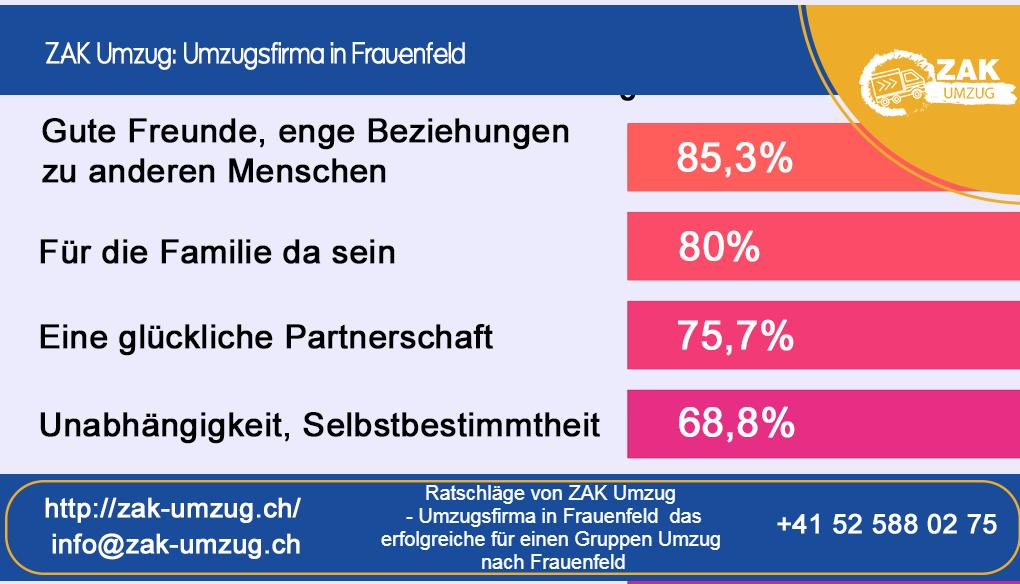 Ratschläge von ZAK Umzug - Umzugsfirma in Frauenfeld das erfolgreiche für einen Gruppen Umzug nach Frauenfeld